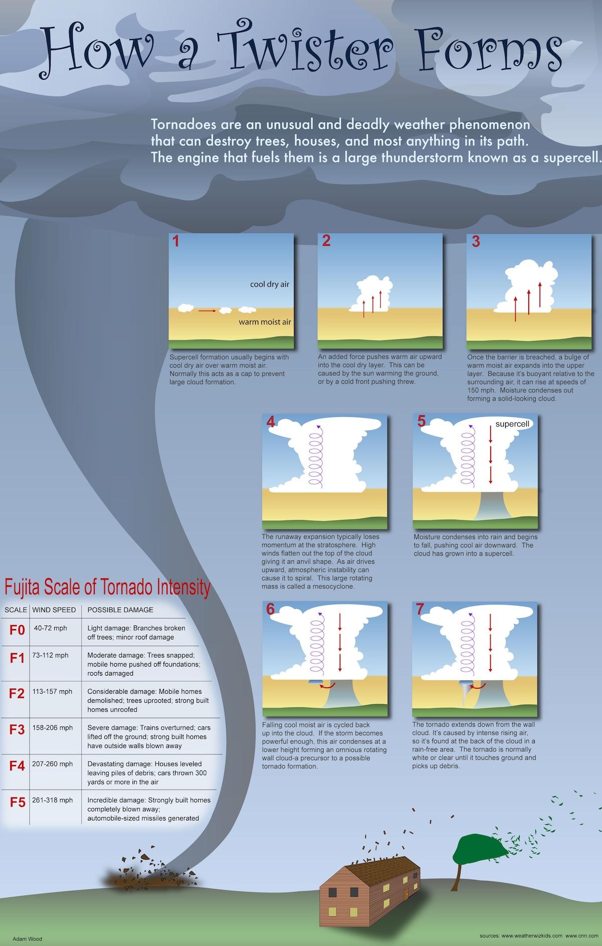 How do tornadoes form? – 34 Kiwis