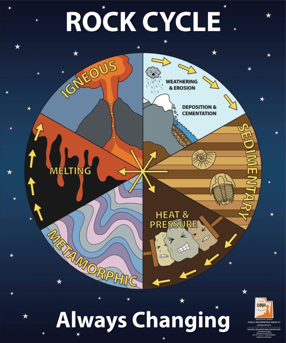 heat and pressure diagram heat pressure diagram bill nye: rocks and soil – 34 kiwis #2