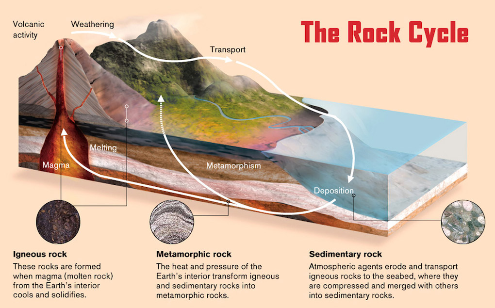 rock cycle for kids Enhance students' understanding of rock formation and classification with a labeled diagram of the rock cycle use this printable as a handout or transparency for science class.